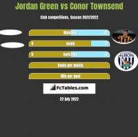 Jordan Green vs Conor Townsend h2h player stats