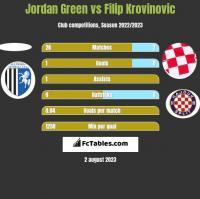 Jordan Green vs Filip Krovinovic h2h player stats