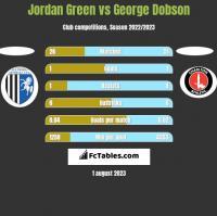 Jordan Green vs George Dobson h2h player stats