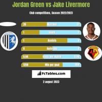 Jordan Green vs Jake Livermore h2h player stats