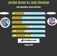 Jordan Green vs Josh Sheehan h2h player stats
