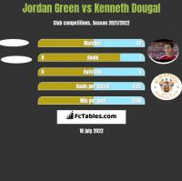 Jordan Green vs Kenneth Dougal h2h player stats