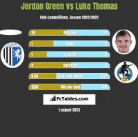 Jordan Green vs Luke Thomas h2h player stats