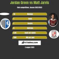 Jordan Green vs Matt Jarvis h2h player stats