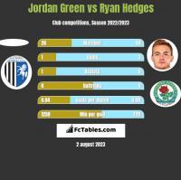 Jordan Green vs Ryan Hedges h2h player stats