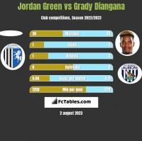 Jordan Green vs Grady Diangana h2h player stats