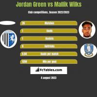 Jordan Green vs Mallik Wilks h2h player stats