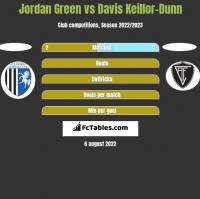 Jordan Green vs Davis Keillor-Dunn h2h player stats