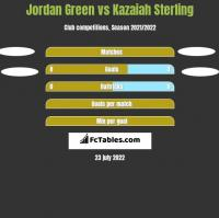 Jordan Green vs Kazaiah Sterling h2h player stats