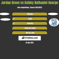 Jordan Green vs Ashley Nathaniel-George h2h player stats