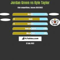 Jordan Green vs Kyle Taylor h2h player stats
