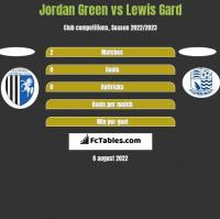 Jordan Green vs Lewis Gard h2h player stats