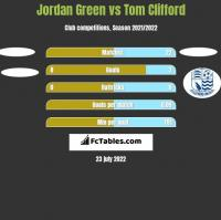 Jordan Green vs Tom Clifford h2h player stats