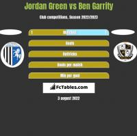 Jordan Green vs Ben Garrity h2h player stats