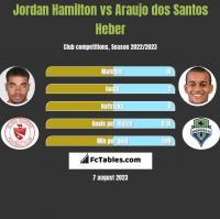 Jordan Hamilton vs Araujo dos Santos Heber h2h player stats