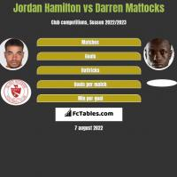 Jordan Hamilton vs Darren Mattocks h2h player stats