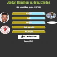 Jordan Hamilton vs Gyasi Zardes h2h player stats