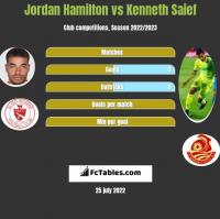Jordan Hamilton vs Kenneth Saief h2h player stats