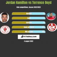 Jordan Hamilton vs Terrence Boyd h2h player stats