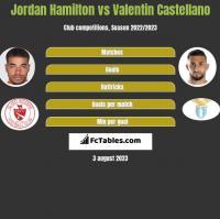 Jordan Hamilton vs Valentin Castellano h2h player stats