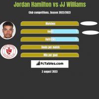 Jordan Hamilton vs JJ Williams h2h player stats