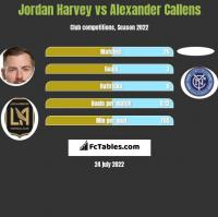 Jordan Harvey vs Alexander Callens h2h player stats