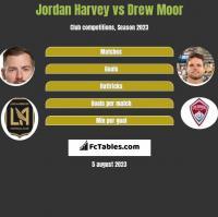 Jordan Harvey vs Drew Moor h2h player stats