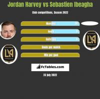Jordan Harvey vs Sebastien Ibeagha h2h player stats