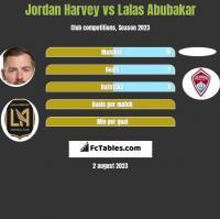 Jordan Harvey vs Lalas Abubakar h2h player stats