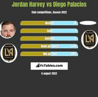 Jordan Harvey vs Diego Palacios h2h player stats