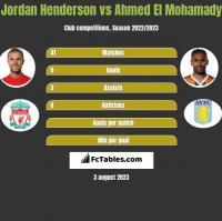 Jordan Henderson vs Ahmed El Mohamady h2h player stats