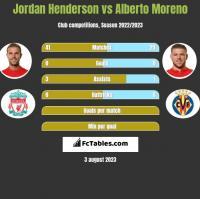 Jordan Henderson vs Alberto Moreno h2h player stats