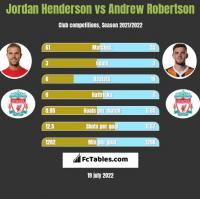 Jordan Henderson vs Andrew Robertson h2h player stats
