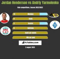 Jordan Henderson vs Andriy Yarmolenko h2h player stats