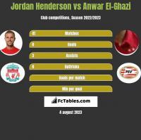 Jordan Henderson vs Anwar El-Ghazi h2h player stats