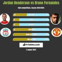 Jordan Henderson vs Bruno Fernandes h2h player stats