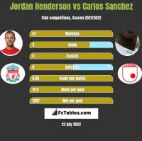 Jordan Henderson vs Carlos Sanchez h2h player stats