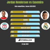 Jordan Henderson vs Casemiro h2h player stats