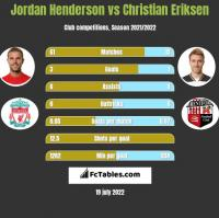 Jordan Henderson vs Christian Eriksen h2h player stats