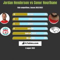 Jordan Henderson vs Conor Hourihane h2h player stats