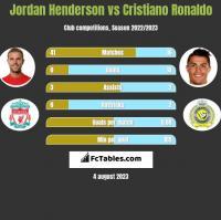 Jordan Henderson vs Cristiano Ronaldo h2h player stats