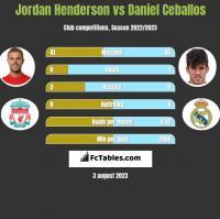 Jordan Henderson vs Daniel Ceballos h2h player stats