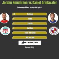 Jordan Henderson vs Daniel Drinkwater h2h player stats