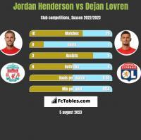 Jordan Henderson vs Dejan Lovren h2h player stats
