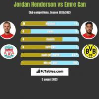 Jordan Henderson vs Emre Can h2h player stats