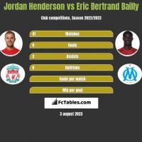 Jordan Henderson vs Eric Bertrand Bailly h2h player stats