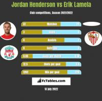 Jordan Henderson vs Erik Lamela h2h player stats