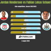 Jordan Henderson vs Fabian Lukas Schaer h2h player stats