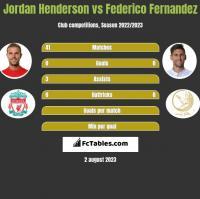 Jordan Henderson vs Federico Fernandez h2h player stats