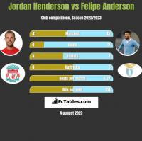 Jordan Henderson vs Felipe Anderson h2h player stats